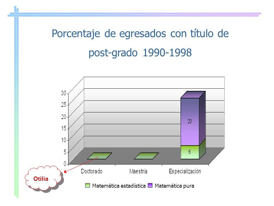Porcentaje de egresados con título de post-grado 1990-1998 Matemática estadísticaMatemática pura Otilia