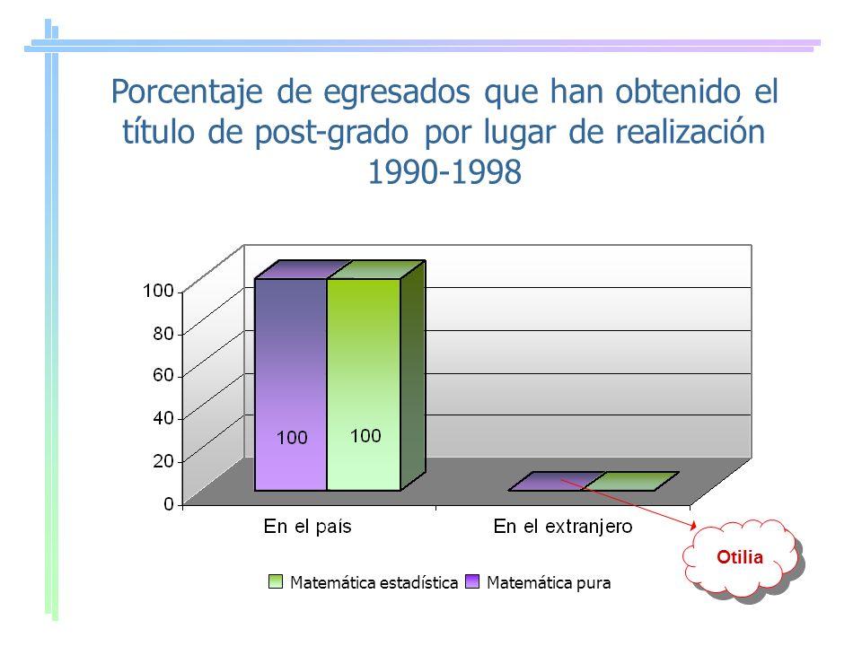 Porcentaje de egresados que han obtenido el título de post-grado por lugar de realización 1990-1998 Matemática estadísticaMatemática pura Otilia