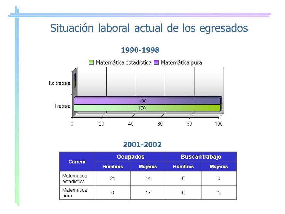 Carrera OcupadosBuscan trabajo HombresMujeresHombresMujeres Matemática estadística 211400 Matemática pura 61701 Situación laboral actual de los egresa