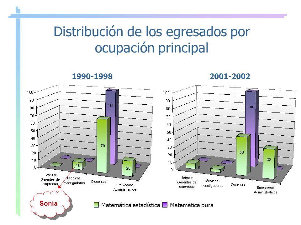 Distribución de los egresados por ocupación principal 1990-19982001-2002 Matemática estadísticaMatemática pura Sonia