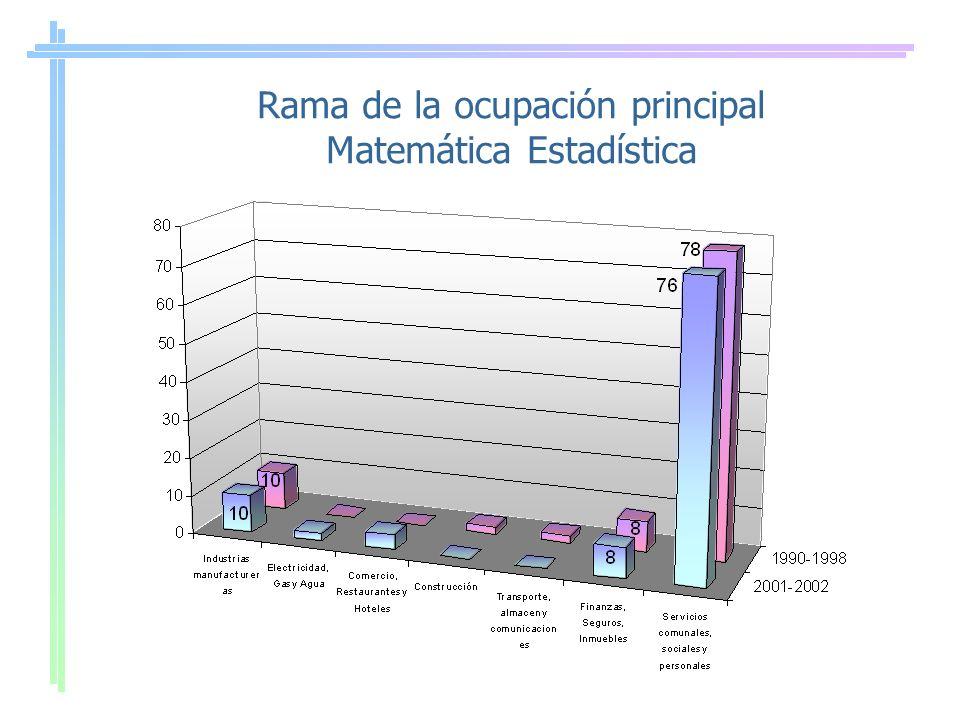 Rama de la ocupación principal Matemática Estadística