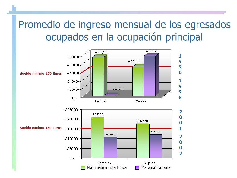 Promedio de ingreso mensual de los egresados ocupados en la ocupación principal Sueldo mínimo 150 Euros Matemática estadísticaMatemática pura 1990199819901998 2001200220012002 Sueldo mínimo 150 Euros