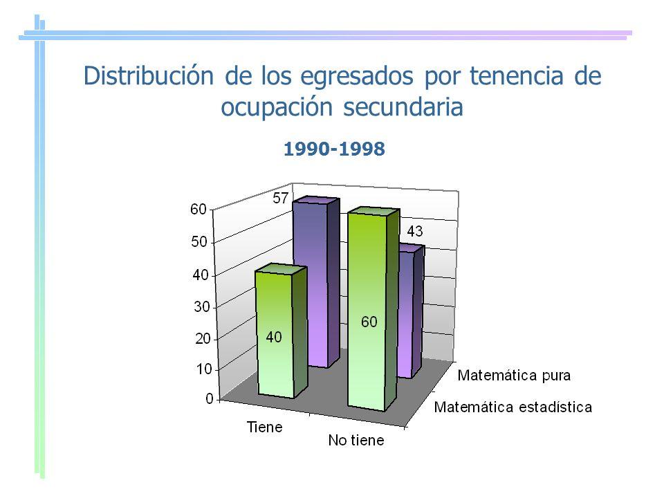 Distribución de los egresados por tenencia de ocupación secundaria 1990-1998