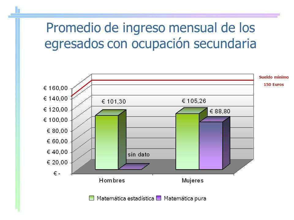Promedio de ingreso mensual de los egresados con ocupación secundaria Matemática estadísticaMatemática pura Sueldo mínimo 150 Euros