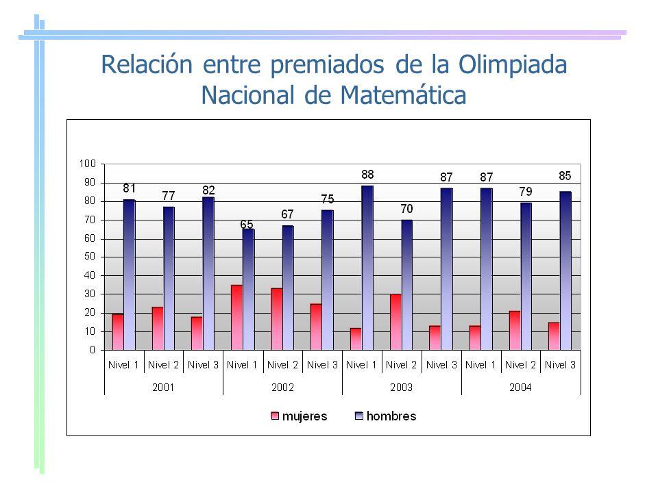 Relación entre premiados de la Olimpiada Nacional de Matemática