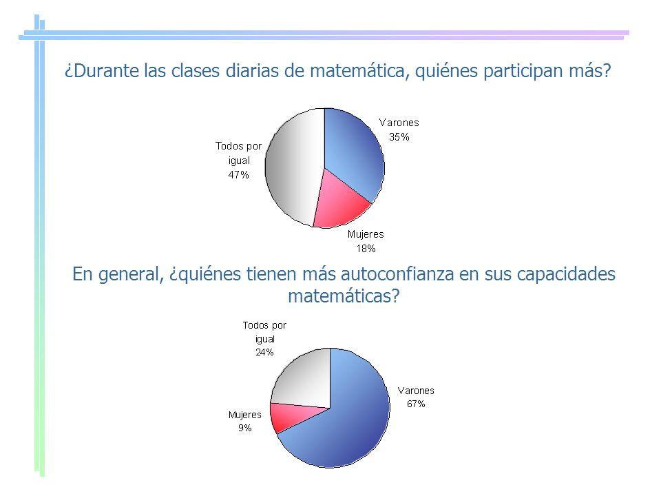 ¿Durante las clases diarias de matemática, quiénes participan más? En general, ¿quiénes tienen más autoconfianza en sus capacidades matemáticas?