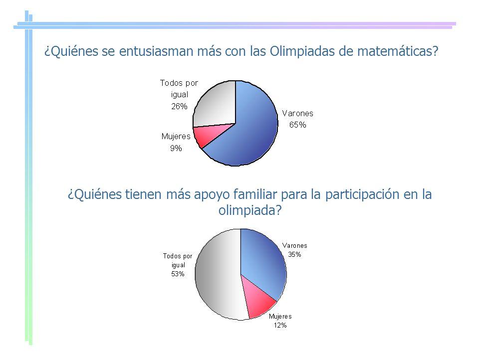 ¿Quiénes se entusiasman más con las Olimpiadas de matemáticas? ¿Quiénes tienen más apoyo familiar para la participación en la olimpiada?