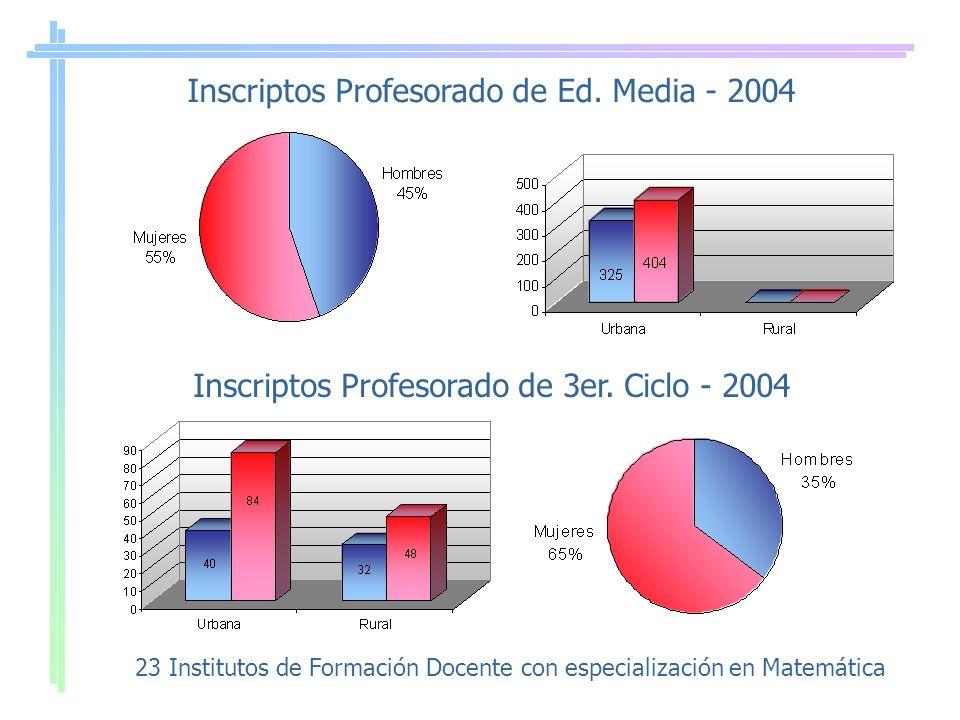 Inscriptos Profesorado de Ed. Media - 2004 Inscriptos Profesorado de 3er. Ciclo - 2004 23 Institutos de Formación Docente con especialización en Matem