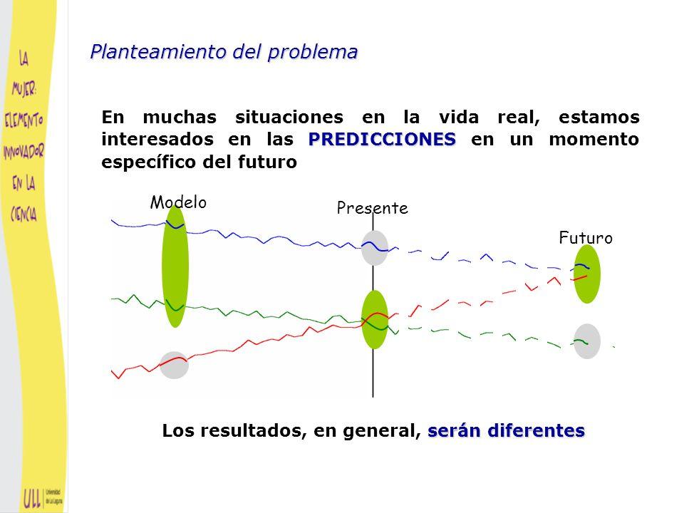 PREDICCIONES En muchas situaciones en la vida real, estamos interesados en las PREDICCIONES en un momento específico del futuro Planteamiento del problema Fuente: Manuel Ruiz, UAM Daxi Village, China Dam construction