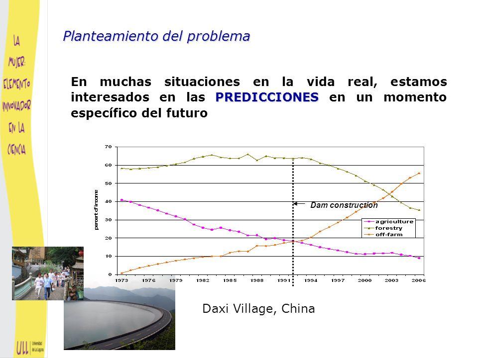 ¿Por qué clusters de predicciones.