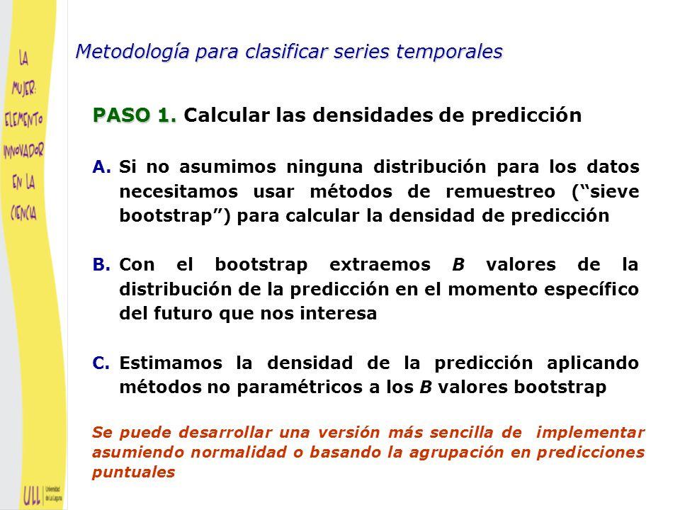 Metodología para clasificar series temporales Esquema del procedimiento BOOTSTRAP