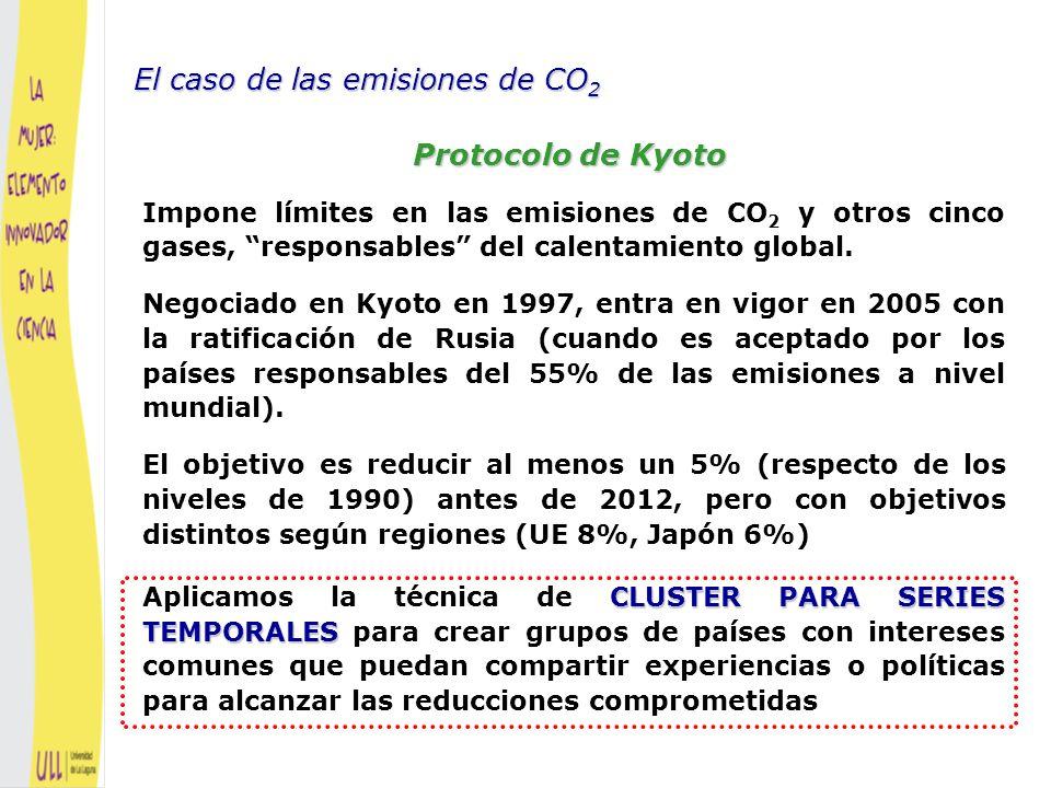 Protocolo de Kyoto - Emisiones de CO2 1960-1999 Toneladas per capita En 24 países industrializados El caso de las emisiones de CO 2