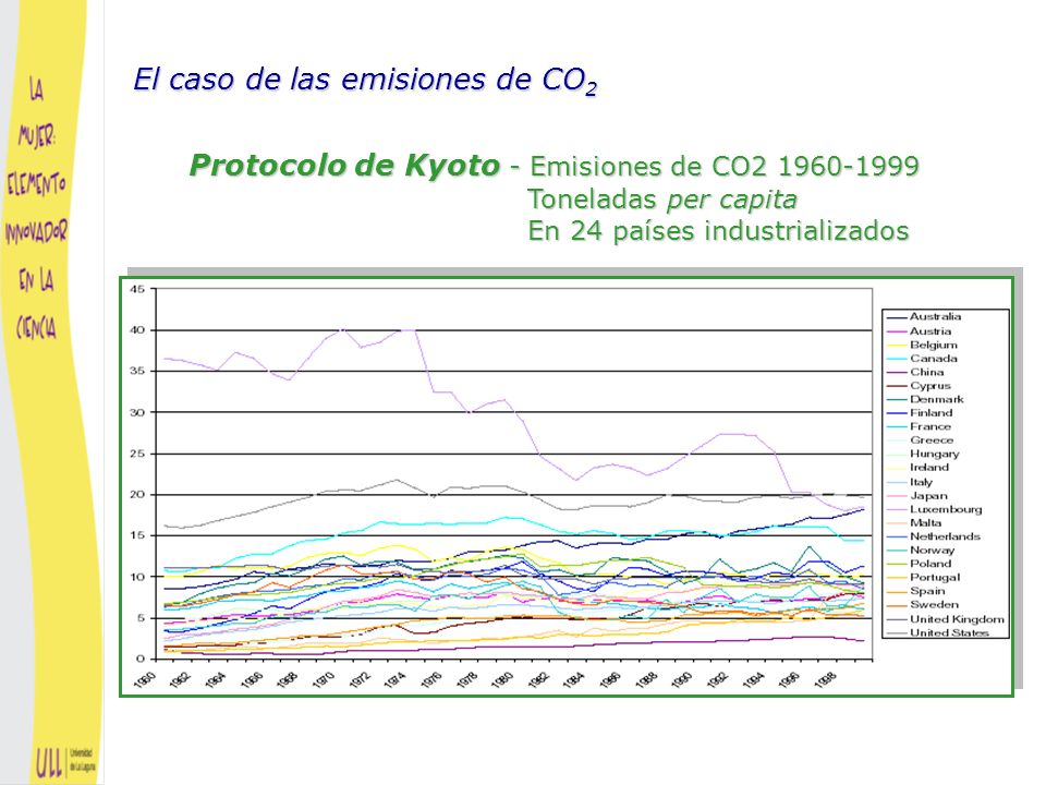 Basado en el dato de 1999 El caso de las emisiones de CO 2 Basado en la predicción de 2012
