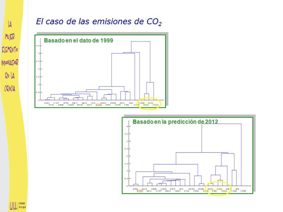 Basado en el dato de 1999 El caso de las emisiones de CO 2 Basado en la densidad de la predicción de 2012
