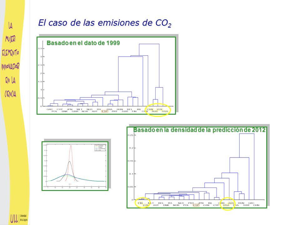 Protocolo de Kyoto - ¿Cluster con el último dato o con las predicciones.