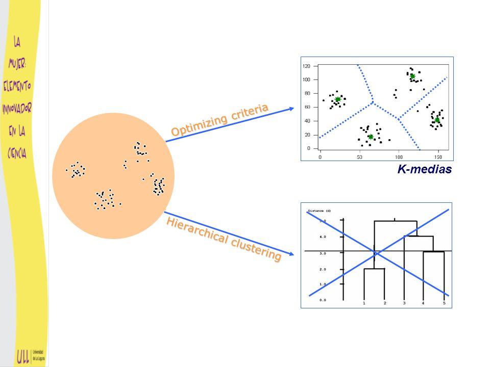 NO CAMBIENlos clusters Cuando se elimina la información de las variables ruidosas.