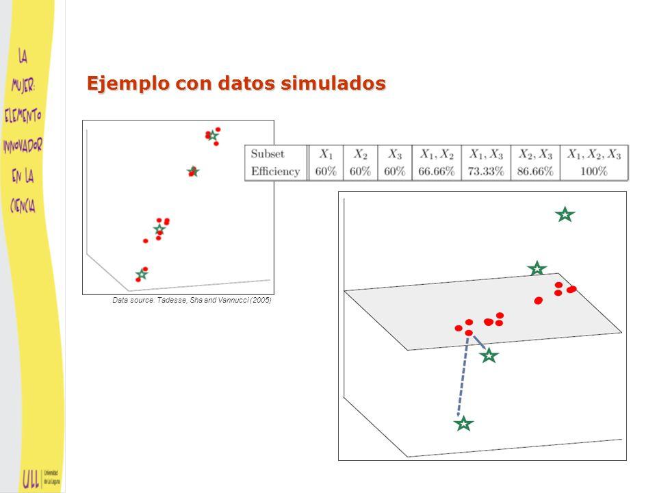 MEDIAS MEDIAS CONDICIONALES La extensión más natural es cambiar MEDIAS por MEDIAS CONDICIONALES El mejor predictor de X i basado en las variables del subconjunto Eliminar variables redundantes VECINOS MÁS CERCANOS En la practica, calculamos la media condicional con una regresión no paramétrica que hace uso de la información local, de un número de VECINOS MÁS CERCANOS que tenemos que fijar También probamos que este método de selección de variables es consistente