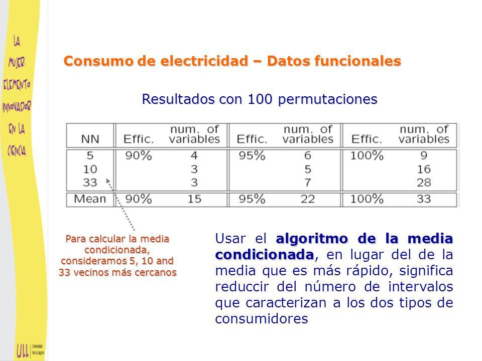 vecinos más cercanos (NN) La elección del número de vecinos más cercanos (NN) afecta al resultado (es un problema importante que resolver) Los resultados con 5-NN son bastante satisfactorios Resultados con 100 permutaciones Consumo de electricidad – Datos funcionales