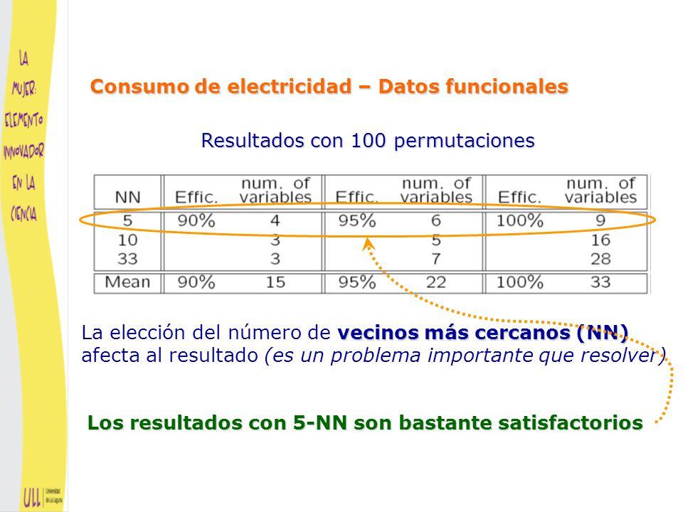 Los intervalos no sombreados corresponden a las variables seleccionadas Madrugada (3:00 a 4:00) Mañana (7:00 a 9:00) Tarde (15:00 a 19:00) Noche (21:00 a 24:00) Madrugada (3:00 a 4:00) Mañana (7:00 a 9:00) Tarde (15:00 a 19:00) Noche (21:00 a 24:00) Consumo de electricidad – Datos funcionales