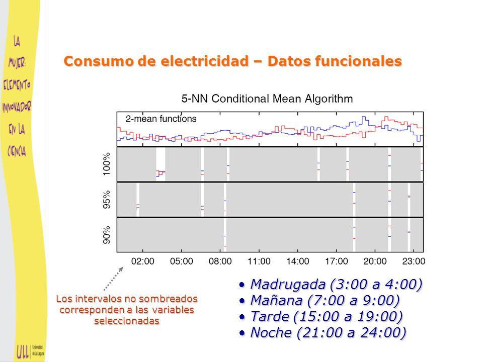Madrugada (3:00 a 4:00) Data source: Cuesta–Albertos and Fraiman (2006) Mañana (7:00 a 9:00) Tarde (15:00 a 19:00) Noche (21:00 a 24:00) Consumo de electricidad – Datos funcionales