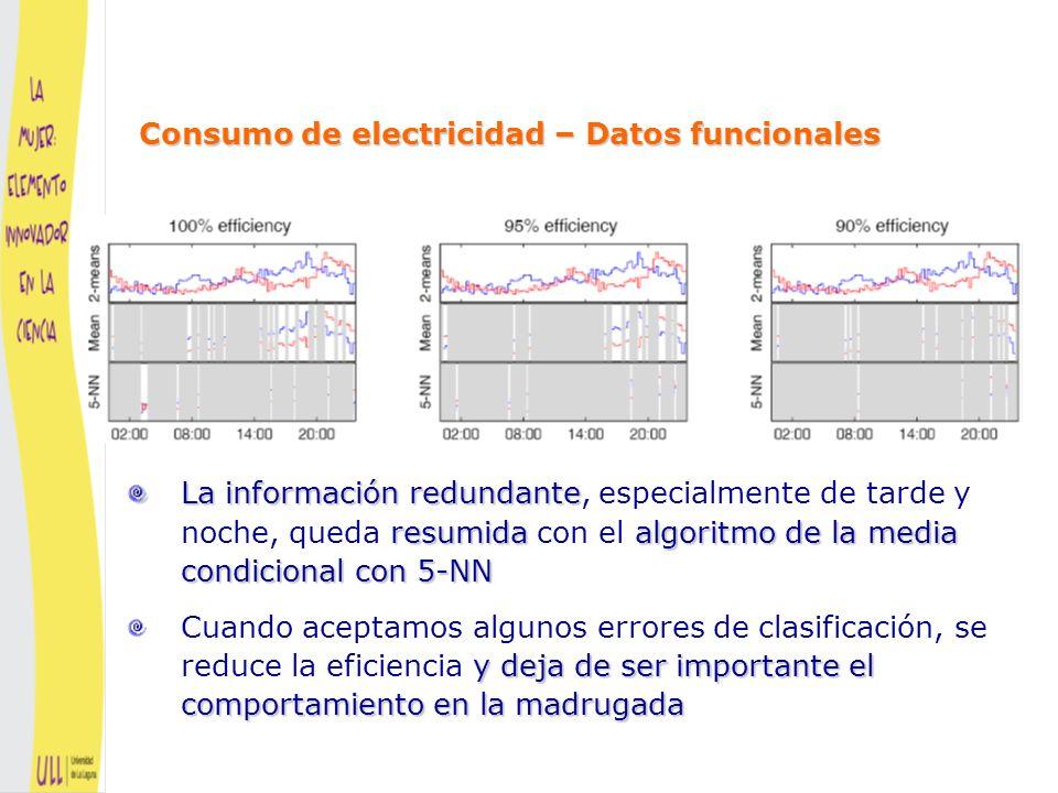 Se obtienen resultados similares para 10-NN y 33-NN Consumo de electricidad – Datos funcionales