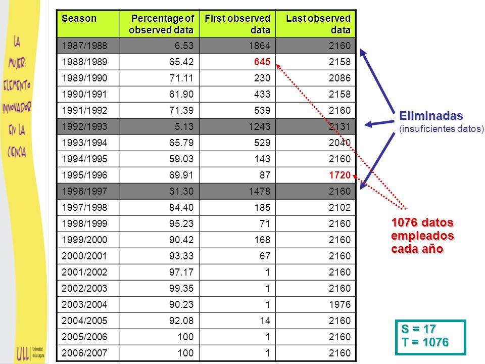 Estadístico 1 de tendencia de funciones Se define como el vector de rangos medios en cada instante LSE linear trend