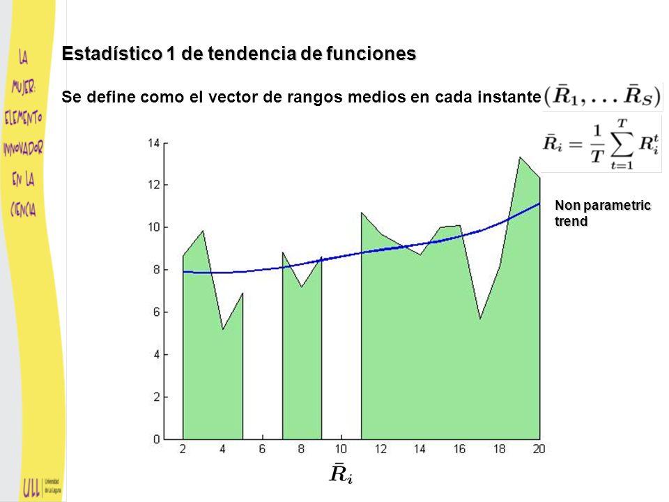 Estadístico 2 de tendencia de funciones Cada conjunto de barras corresponde a una curva y cuenta el número de veces a lo largo del tiempo en que el rango es 1, 2, …, 17