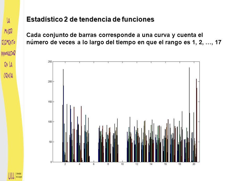Estadístico 2 de tendencia de funciones Se define para cada curva se puede interpretar como un vector de rango de las curvas