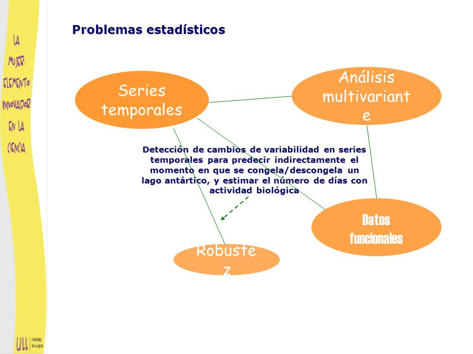 Problemas estadísticos Estimación robusta de parámetros relacionados con la presencia de especies como bioindicadores Series temporales Análisis multivariant e Datos funcionales Robuste z