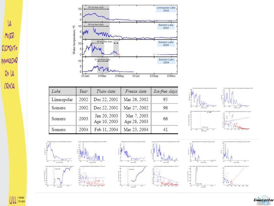 Utilización del fitoplacton como indicador biológico para la evaluación de la eutrofización en los embalses españoles 5.Estimación robusta de parámetros relacionados con la presencia de especies como bioindicadores Carlos Nuño CEDEX, Ministerio de Fomento Caridad Hoyos CEDEX, Ministerio de Fomento Ana Justel Universidad Autónoma de Madrid