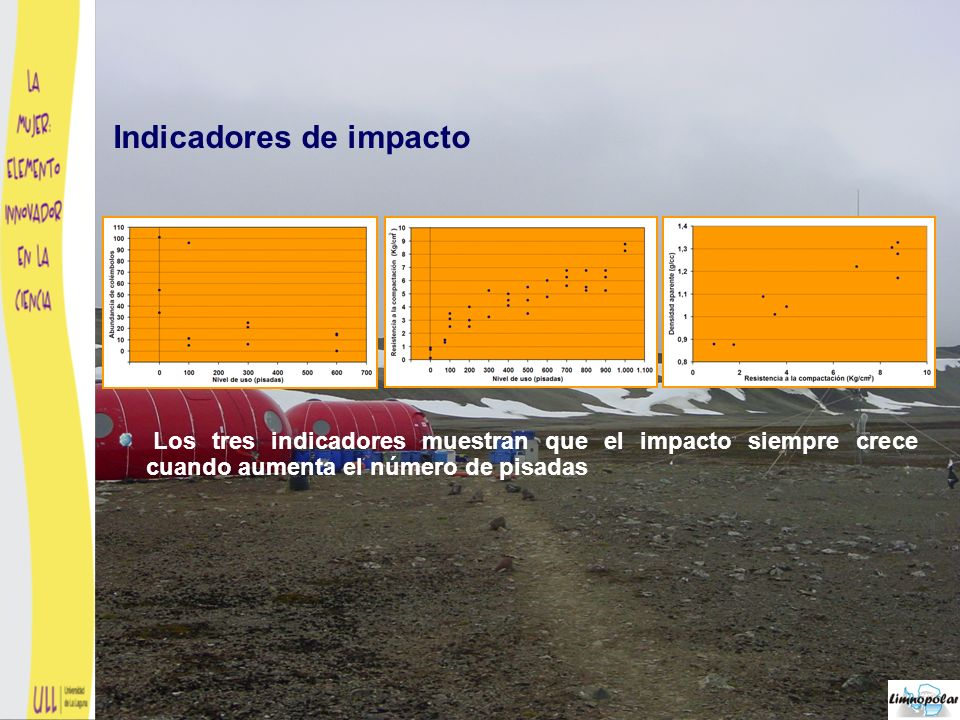 Los tres indicadores muestran que el impacto siempre crece cuando aumenta el número de pisadas El indicador de fauna edáfica es susceptible de sufrir los efectos de una distribución patching de las especies Indicadores de impacto