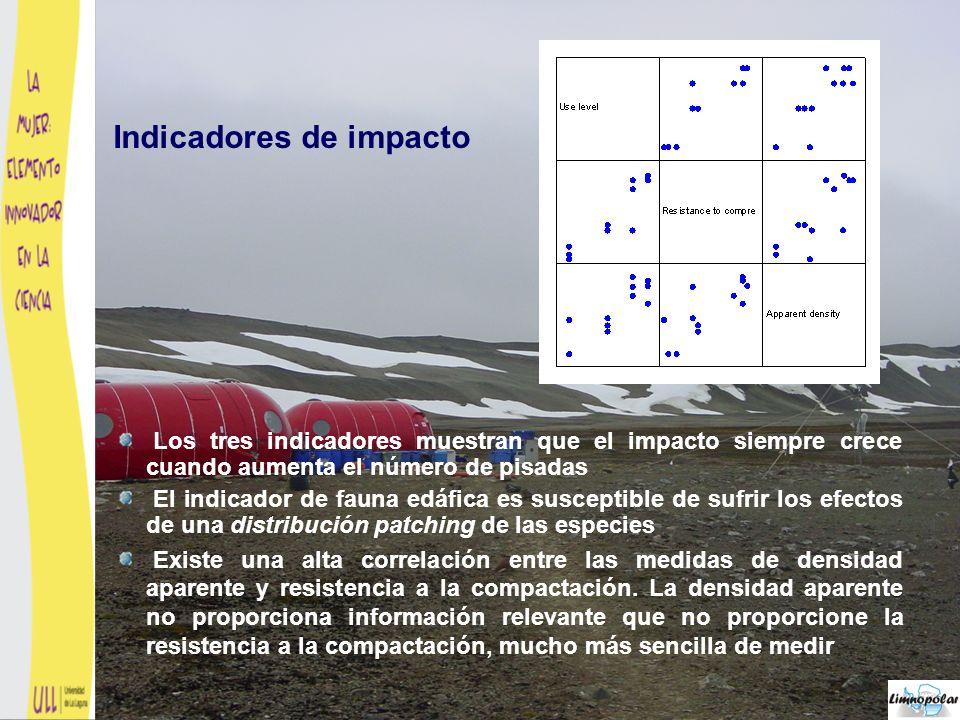 ANOVA p-valor < 0,0001 No hay diferencias significativas La presencia de los investigadores supone un impacto estadísticamente significativo sobre los frágiles suelos antárticos, aunque la alteración no es estadísticamente apreciable con un uso ocasional de nivel 2