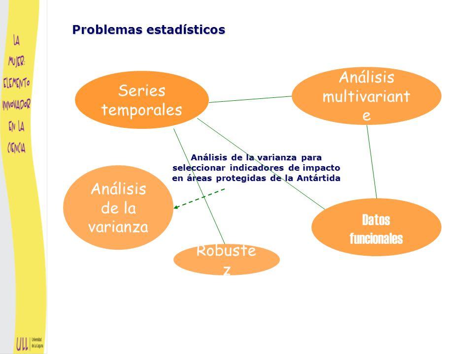 Problemas estadísticos Series temporales Análisis multivariant e Datos funcionales Robuste z Análisis de la varianza