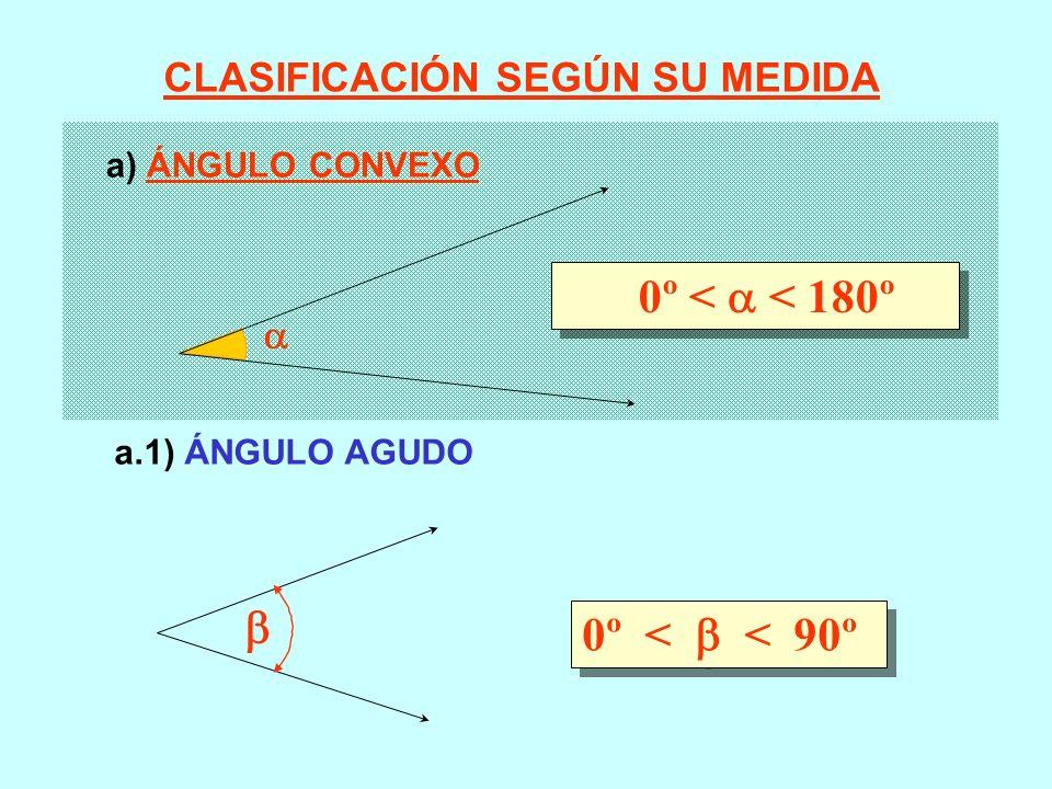 0º < < 180º 0º < < 90º CLASIFICACIÓN SEGÚN SU MEDIDA a) ÁNGULO CONVEXO a.1) ÁNGULO AGUDO