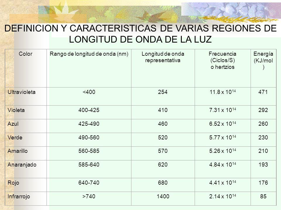 DEFINICION Y CARACTERISTICAS DE VARIAS REGIONES DE LONGITUD DE ONDA DE LA LUZ ColorRango de longitud de onda (nm)Longitud de onda representativa Frecu