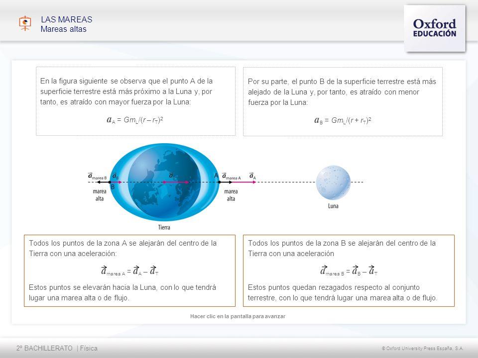 2º BACHILLERATO | Física © Oxford University Press España, S.A. Hacer clic en la pantalla para avanzar En la figura siguiente se observa que el punto