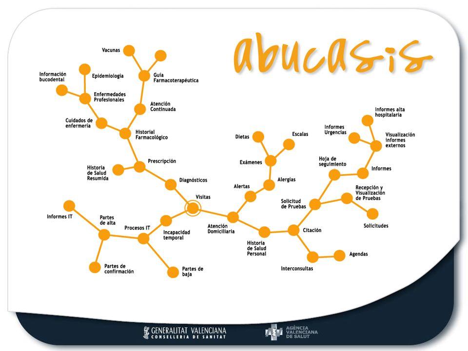 Nuevo SIA Los distintos accesos a Pruebas de Laboratorio, Otras Pruebas e Imagen dentro de la consulta activa: 1.Menú de herramientas del visor de diagnósticos activos.