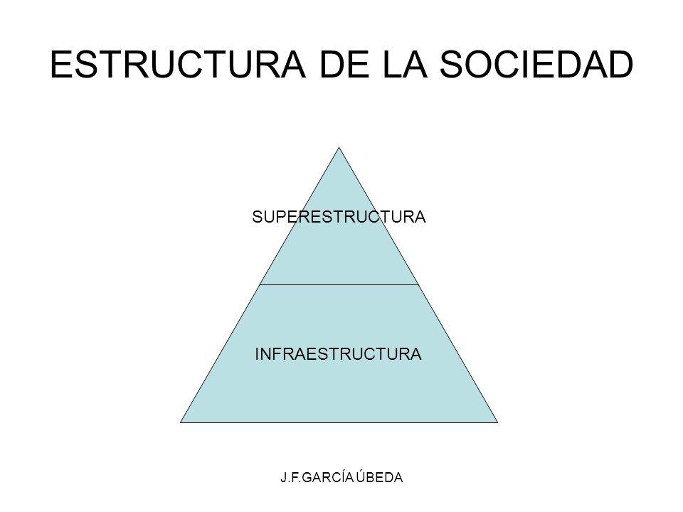 J.F.GARCÍA ÚBEDA ESTRUCTURA DE LA SOCIEDAD SUPERESTRUCTURA INFRAESTRUCTURA
