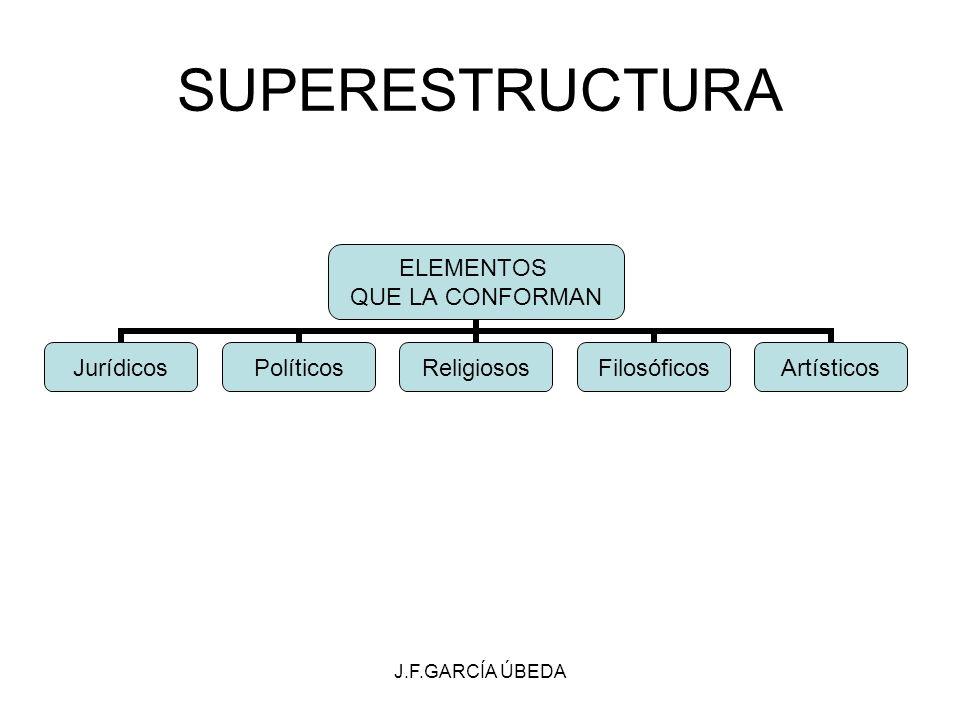 J.F.GARCÍA ÚBEDA SUPERESTRUCTURA ELEMENTOS QUE LA CONFORMAN JurídicosPolíticosReligiososFilosóficosArtísticos