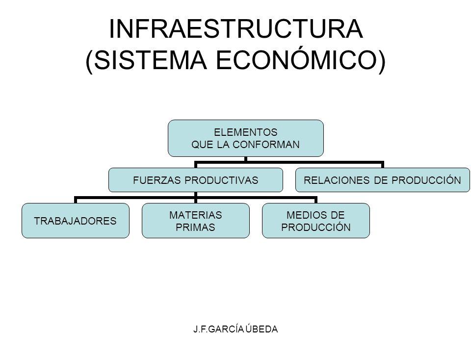 J.F.GARCÍA ÚBEDA INFRAESTRUCTURA (SISTEMA ECONÓMICO) ELEMENTOS QUE LA CONFORMAN FUERZAS PRODUCTIVAS TRABAJADORES MATERIAS PRIMAS MEDIOS DE PRODUCCIÓN