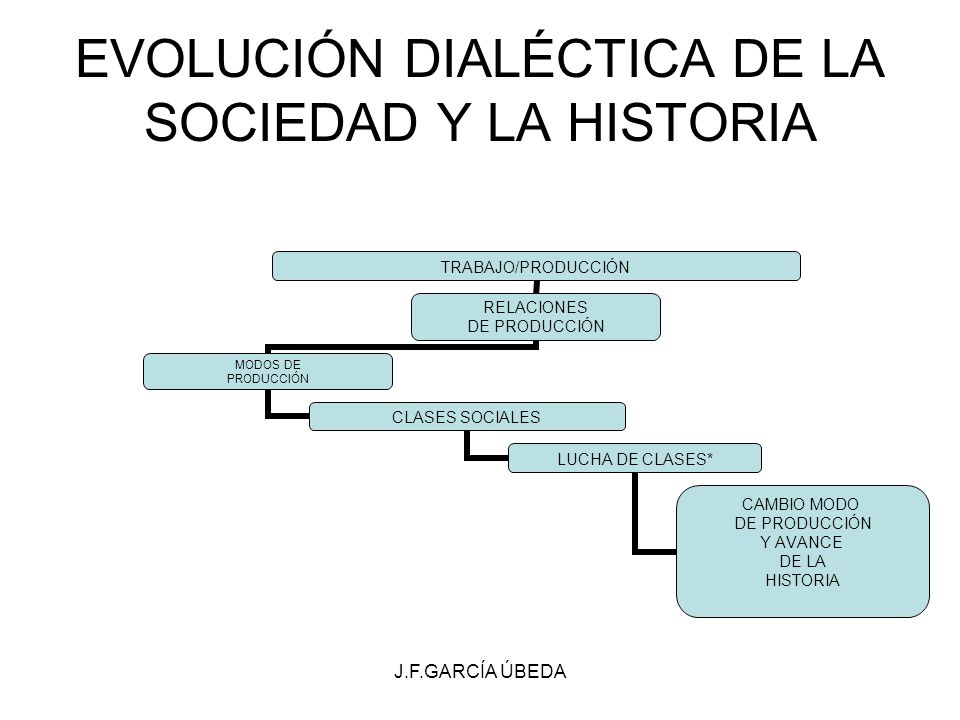 J.F.GARCÍA ÚBEDA EVOLUCIÓN DIALÉCTICA DE LA SOCIEDAD Y LA HISTORIA TRABAJO/PRODUCCIÓN RELACIONES DE PRODUCCIÓN MODOS DE PRODUCCIÓN CLASES SOCIALES LUC