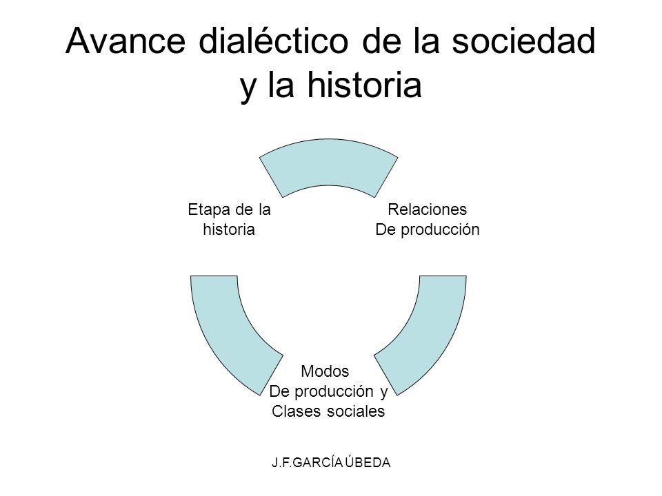 J.F.GARCÍA ÚBEDA Avance dialéctico de la sociedad y la historia Relaciones De producción Modos De producción y Clases sociales Etapa de la historia