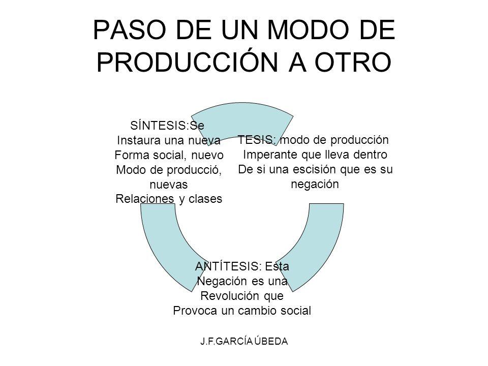 J.F.GARCÍA ÚBEDA PASO DE UN MODO DE PRODUCCIÓN A OTRO TESIS: modo de producción Imperante que lleva dentro De si una escisión que es su negación ANTÍT