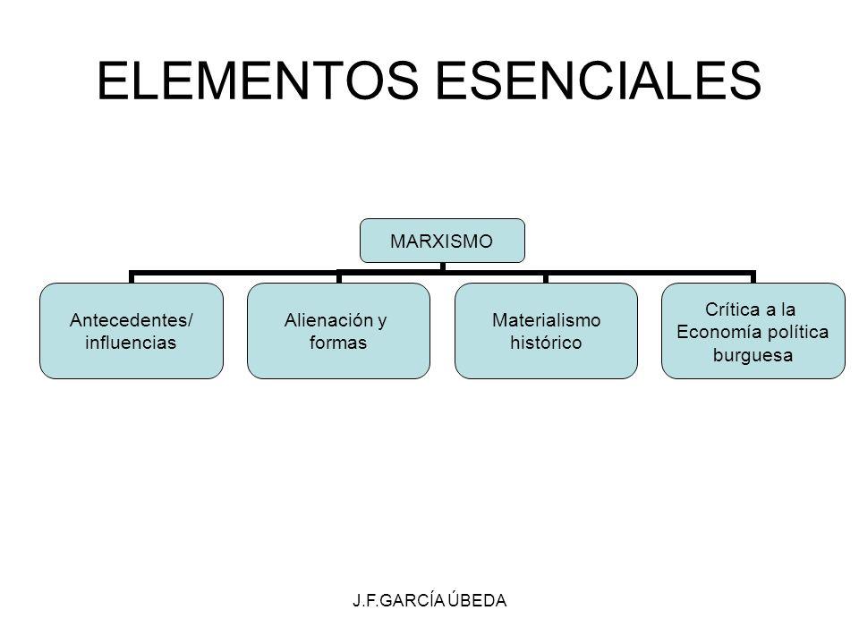 J.F.GARCÍA ÚBEDA ELEMENTOS ESENCIALES MARXISMO Antecedentes/ influencias Alienación y formas Materialismo histórico Crítica a la Economía política bur