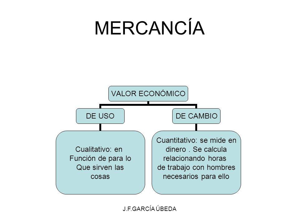 J.F.GARCÍA ÚBEDA MERCANCÍA VALOR ECONÓMICO DE USO Cualitativo: en Función de para lo Que sirven las cosas DE CAMBIO Cuantitativo: se mide en dinero. S