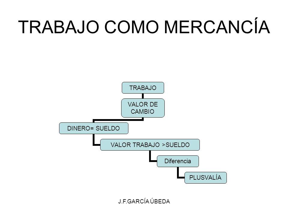 J.F.GARCÍA ÚBEDA TRABAJO COMO MERCANCÍA TRABAJO VALOR DE CAMBIO DINERO= SUELDO VALOR TRABAJO >SUELDO Diferencia PLUSVALÍA