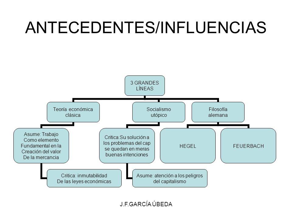 J.F.GARCÍA ÚBEDA ANTECEDENTES/INFLUENCIAS 3 GRANDES LÍNEAS Teoría económica clásica Asume: Trabajo Como elemento Fundamental en la Creación del valor