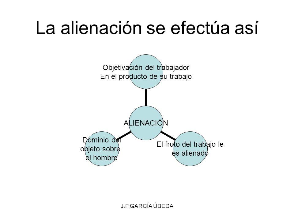 J.F.GARCÍA ÚBEDA La alienación se efectúa así ALIENACIÓN Objetivación del trabajador En el producto de su trabajo El fruto del trabajo le es alienado