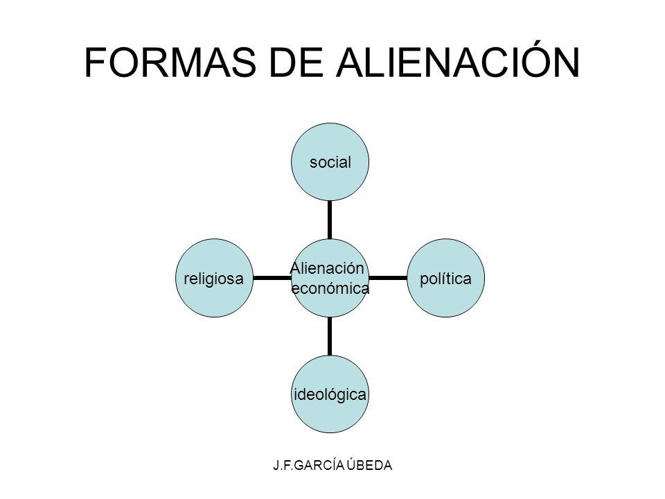 J.F.GARCÍA ÚBEDA FORMAS DE ALIENACIÓN Alienación económica socialpolíticaideológicareligiosa