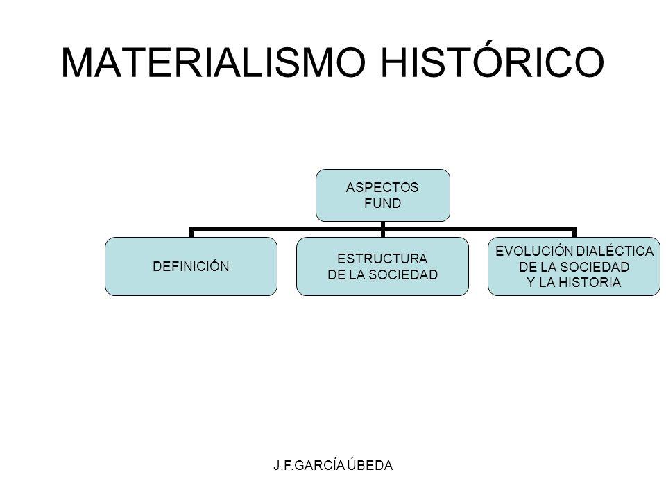 J.F.GARCÍA ÚBEDA MATERIALISMO HISTÓRICO ASPECTOS FUND DEFINICIÓN ESTRUCTURA DE LA SOCIEDAD EVOLUCIÓN DIALÉCTICA DE LA SOCIEDAD Y LA HISTORIA